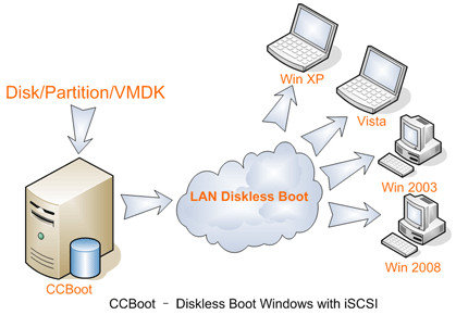 PXE boot from windows server with CCboot