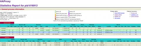 MySQL master-master replication with haproxy load balancer