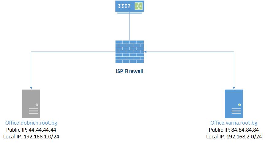 DNS Split zones