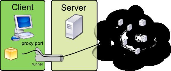 Уеб прокси през SSH