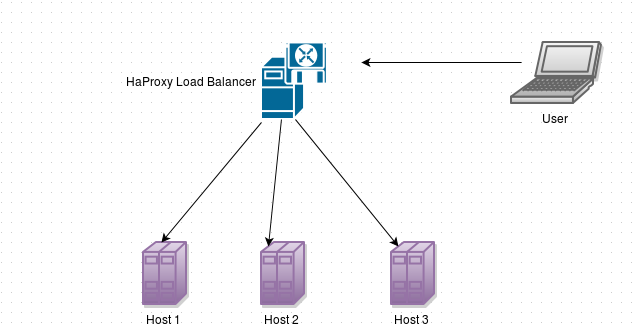 MySQL Load Balancing with HaProxy