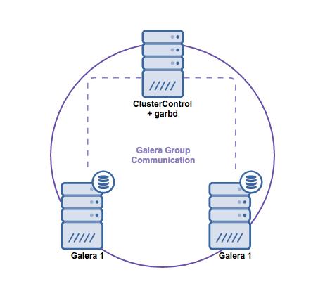MariaDB Galera Cluster Split Brain